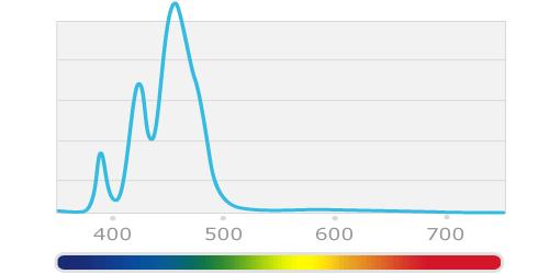 Spectrum GIF