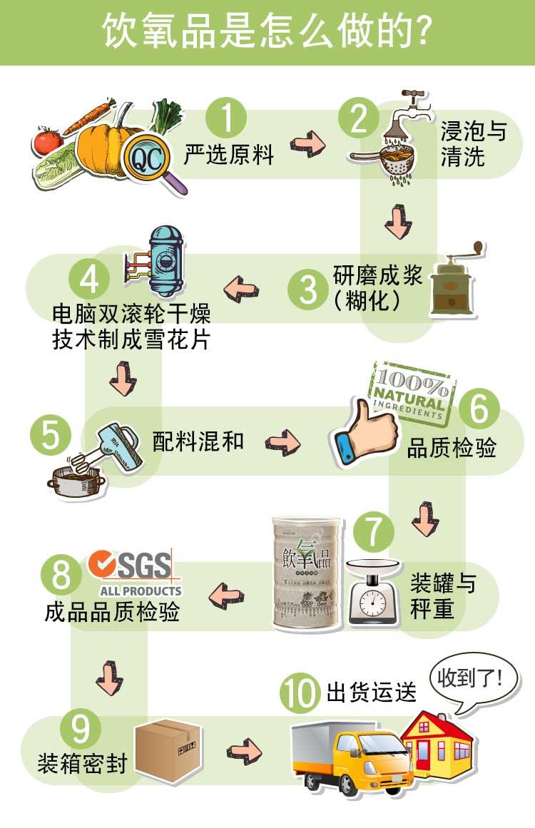 飲氧品_製作流程_中文_new_簡.jpg