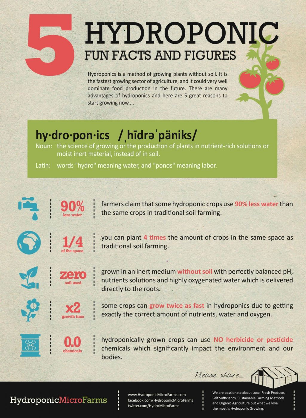 5 Hydroponic Fun Facts and Figures