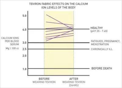 science negative ions calcium