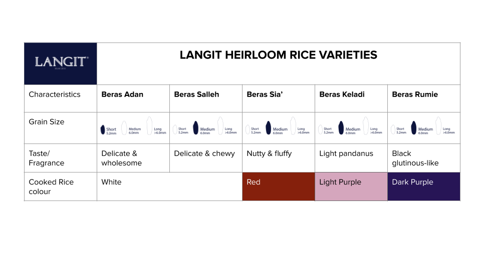 Langit-faq-rice-chart.png