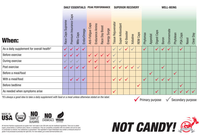 Supplement Usage Chart