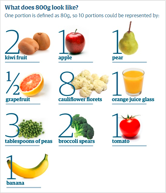 10-800g-portions-fruits-vegetables (1).png