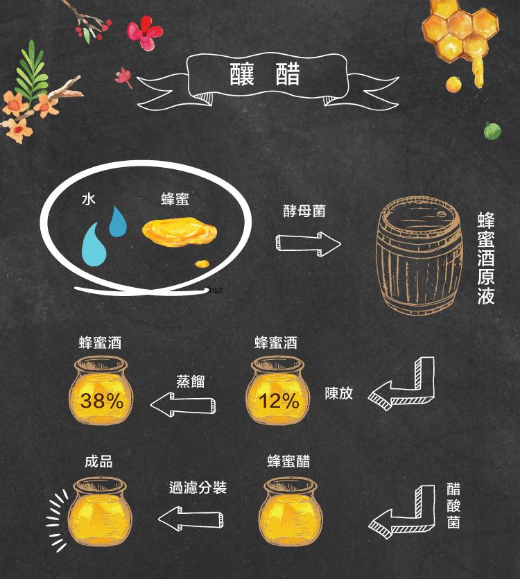官網內頁-蜂蜜醋-06.jpg