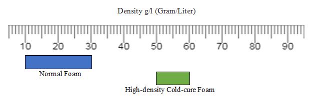 cold-cure foam density level