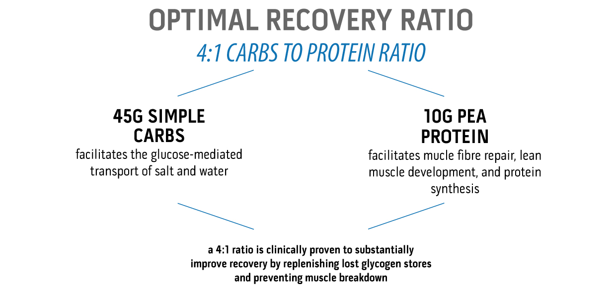 Unived Elite Recovery Mix Optimal Recovery Ratio