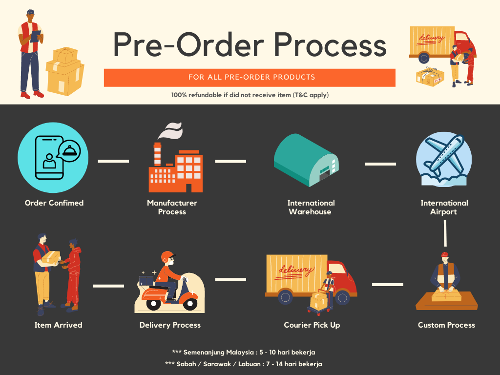 Pre order Process.png