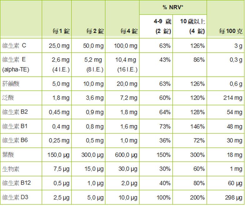 兒童綜合維生素嚼錠營養標示.jpg