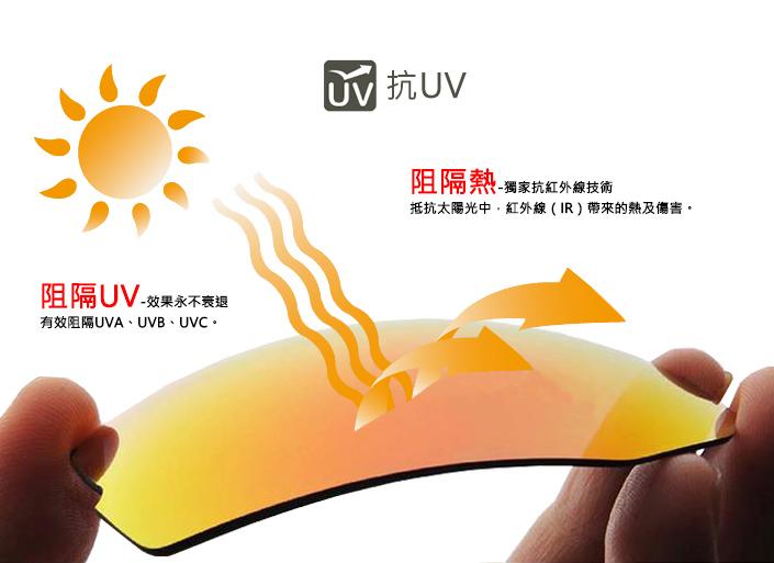 抗UV鏡片