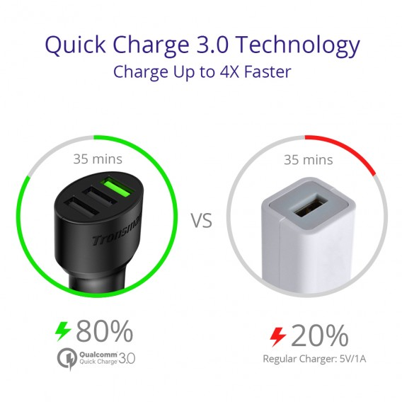 m2deals.my_Tronsmart C3PTA Quick Charge 3.0 42W Car Charger_4.jpg