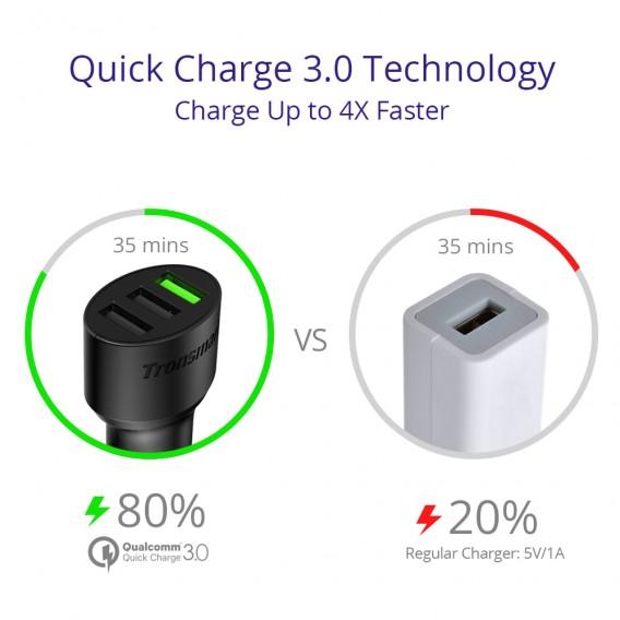 m2deals.my_Tronsmart C3PTA Quick Charge 3.0 42W Car Charger_4.jpg