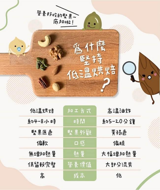 低溫烘焙堅果與高溫油炸堅果的差異