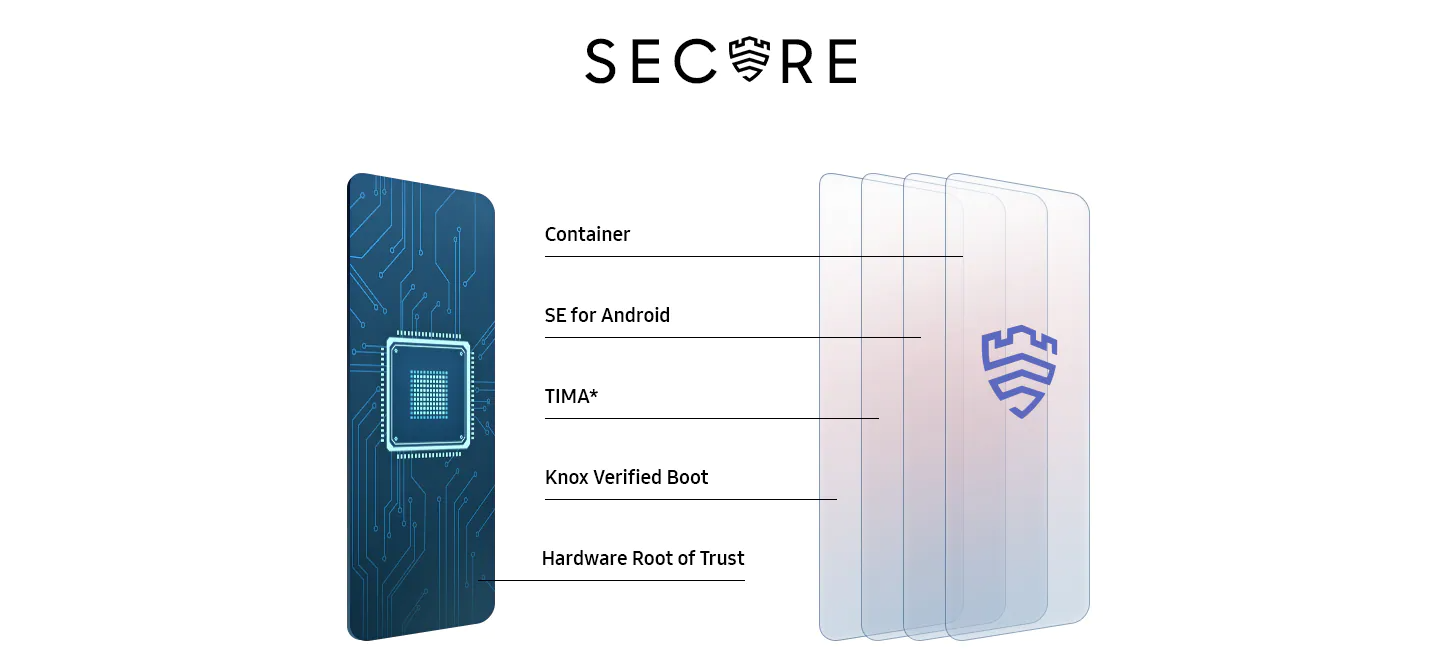 Multi-layered security system is visualized from hardware to software, which are Hardware Root of Trust, Knox Verified Boot, TIMA, SE for Android and Container.