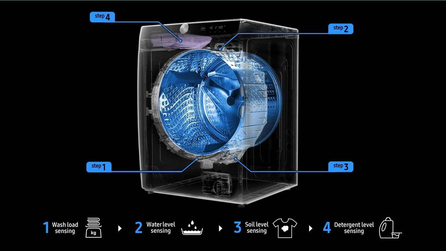 Transparent washer graphic shows four Ai wash step senses wash load, water level, soil level and detergent level in order.