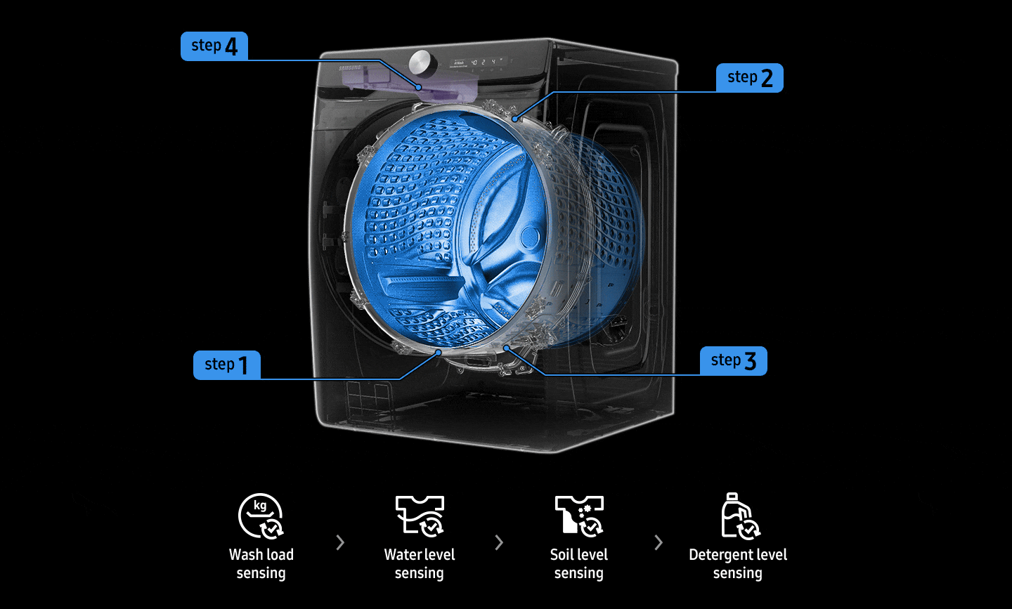 The location of the wash load, water level, soil level, and detergent level sensors appears on the transparent washer.