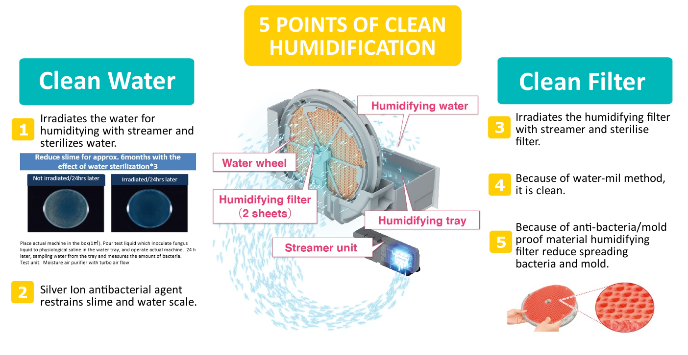 https://mlsgk62kao3d.i.optimole.com/H0zh_7U-O-Fp861k/w:1100/h:568/q:auto/https:/www.daikin.com.my/wp-content/uploads/Humidification-Feature-new-1.png