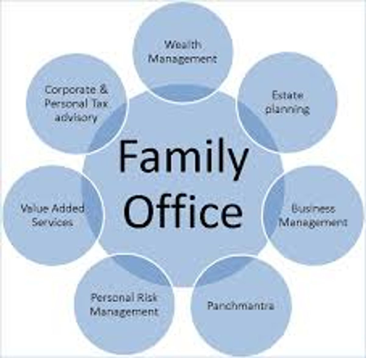 Singapore Family Office Services