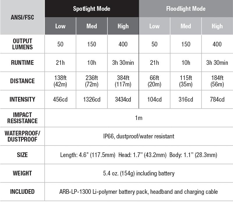fenix-wt20r-specs-chart.png