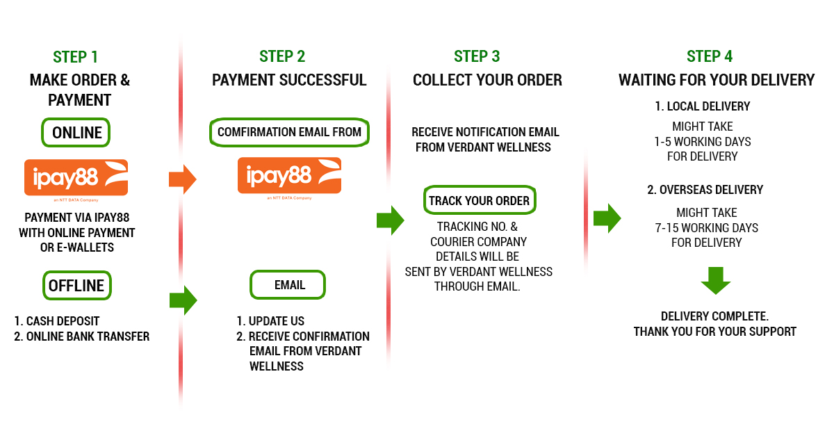 PAYMENT PROCESS AND DELIVERY.jpg