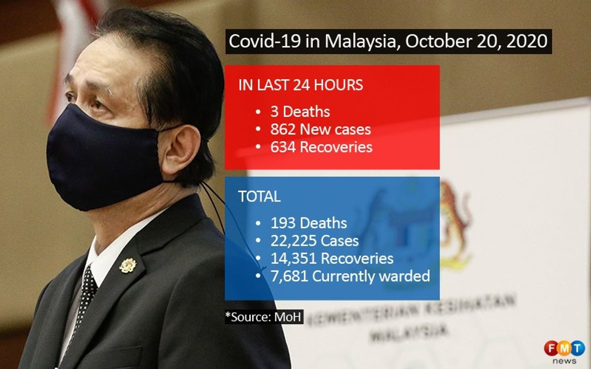 862 Covid-19 cases, 3 deaths