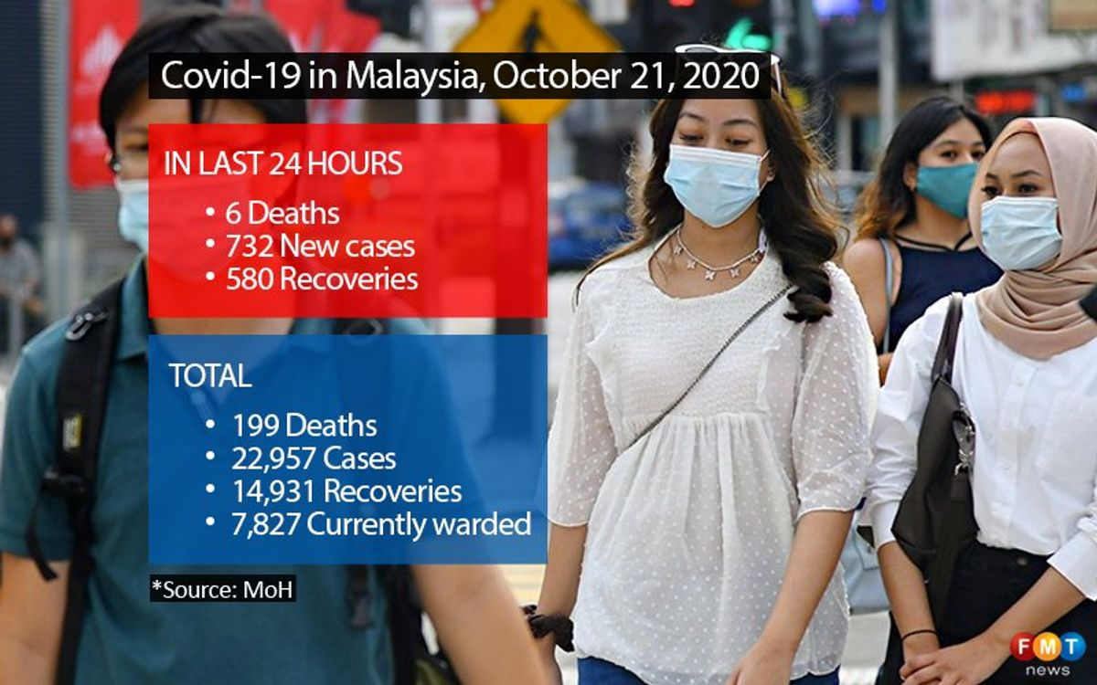 732 Covid-19 cases, 580 recoveries, 6 deaths