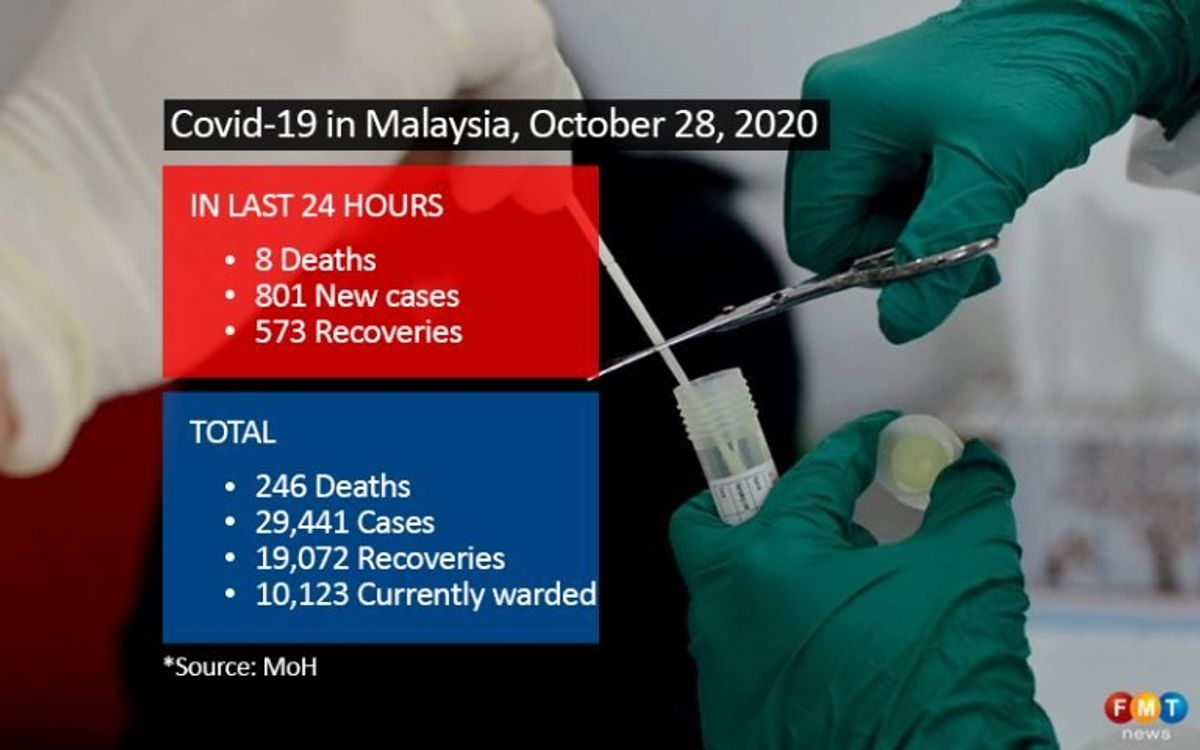 801 Covid-19 cases, 8 deaths
