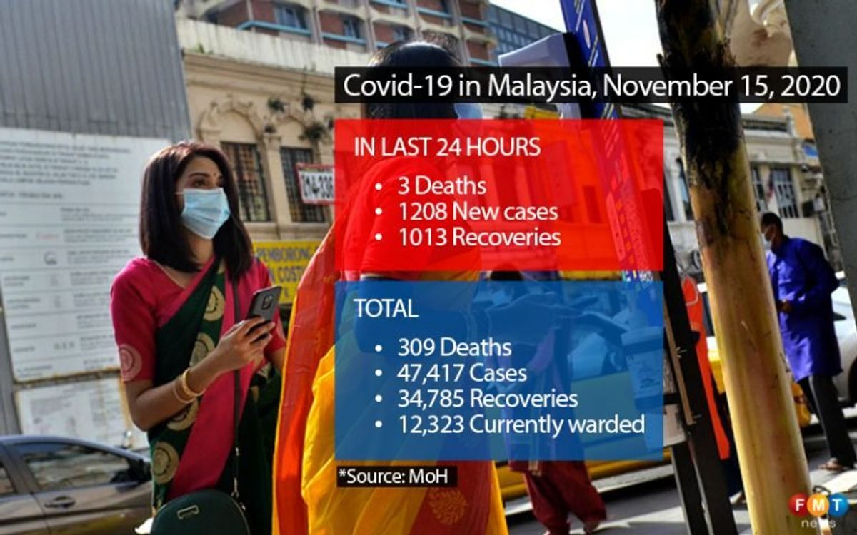 1,208 Covid-19 cases, 3 deaths