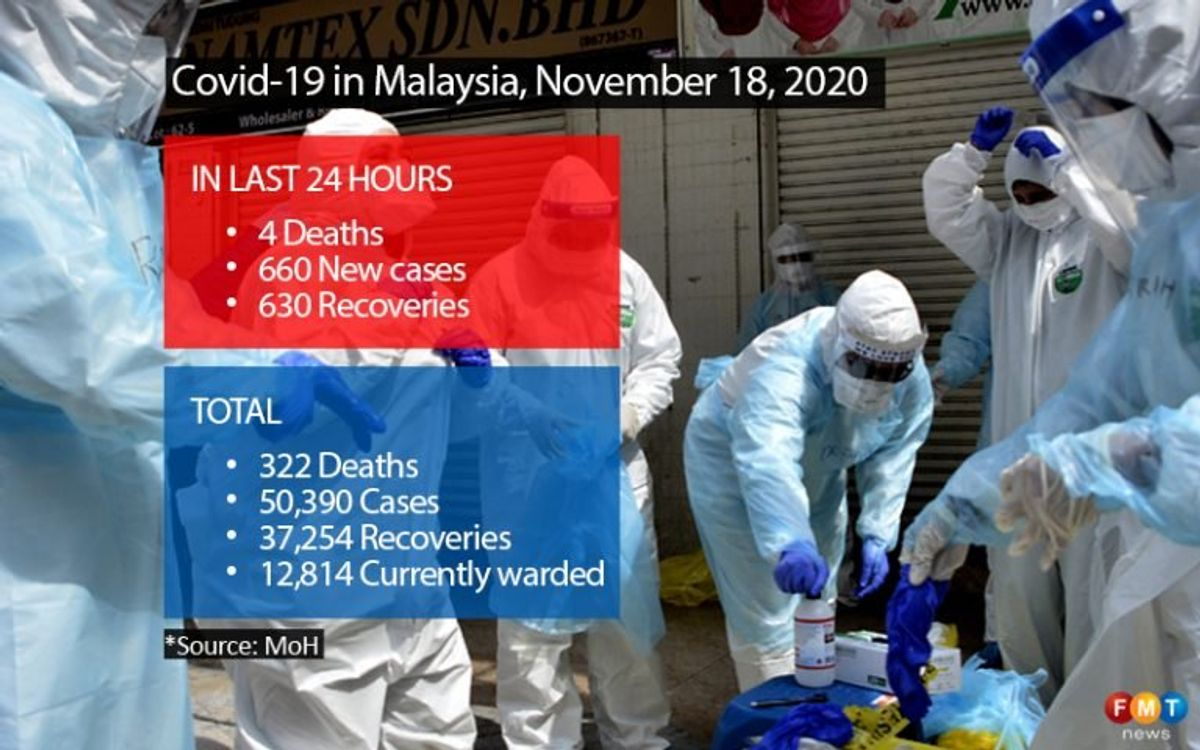 Covid-19 cases slide back to 3 digits with 660 infections, 4 deaths