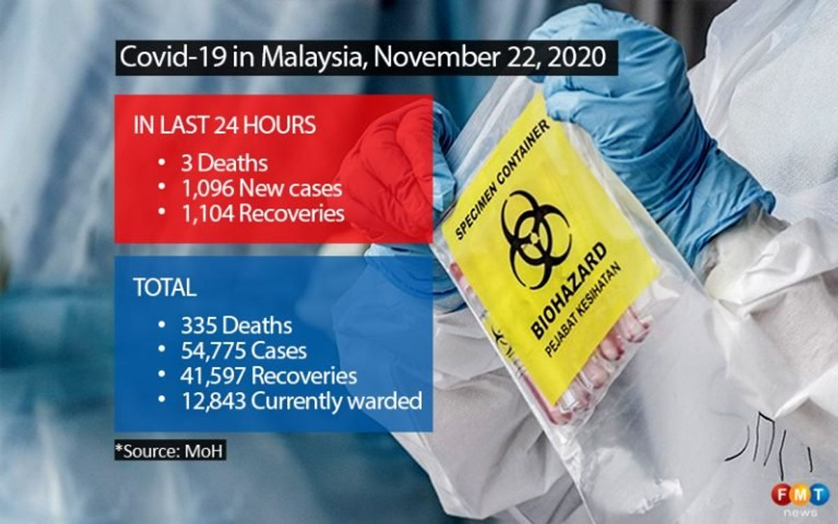 1,096 Covid-19 cases, 3 deaths
