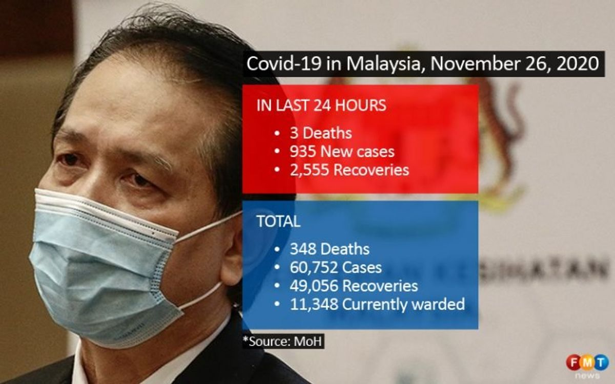 935 Covid-19 cases, 2,555 recoveries, 3 deaths