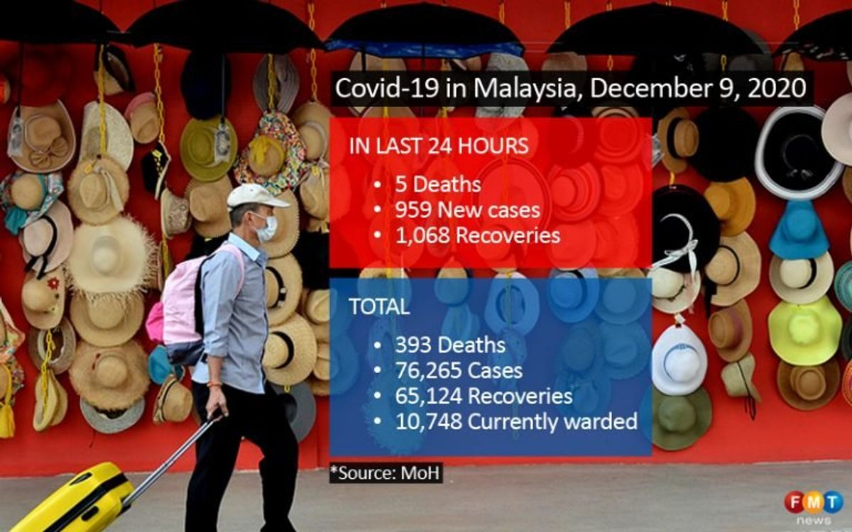 959 Covid-19 cases, 5 deaths