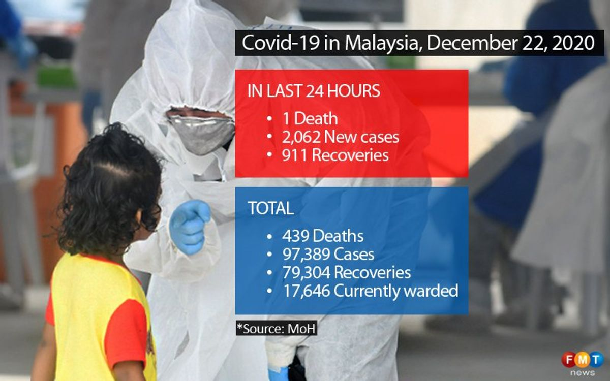 2,062 Covid-19 cases, one death