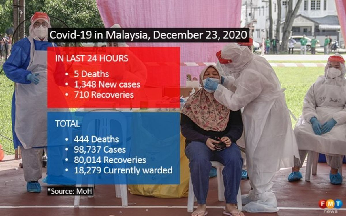1,348 Covid-19 cases, 5 deaths