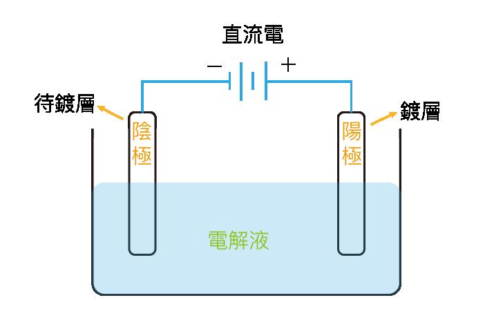 電鍍過程-圖示工作區域 1@3x.png