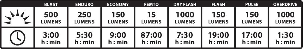 Lite Drive Chart