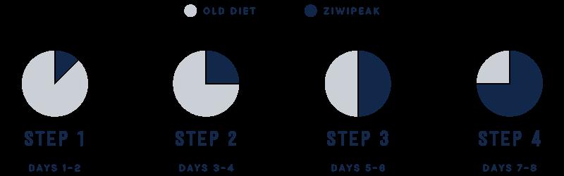 ZIWI Peak transition guide desktop
