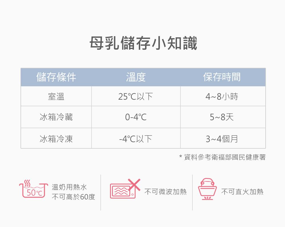 BAILEY感溫母乳儲存袋,母乳儲存溫度及母乳存放期限