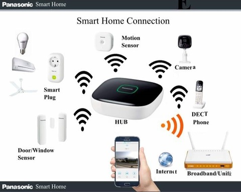 Smart Home Connection 1.jpg