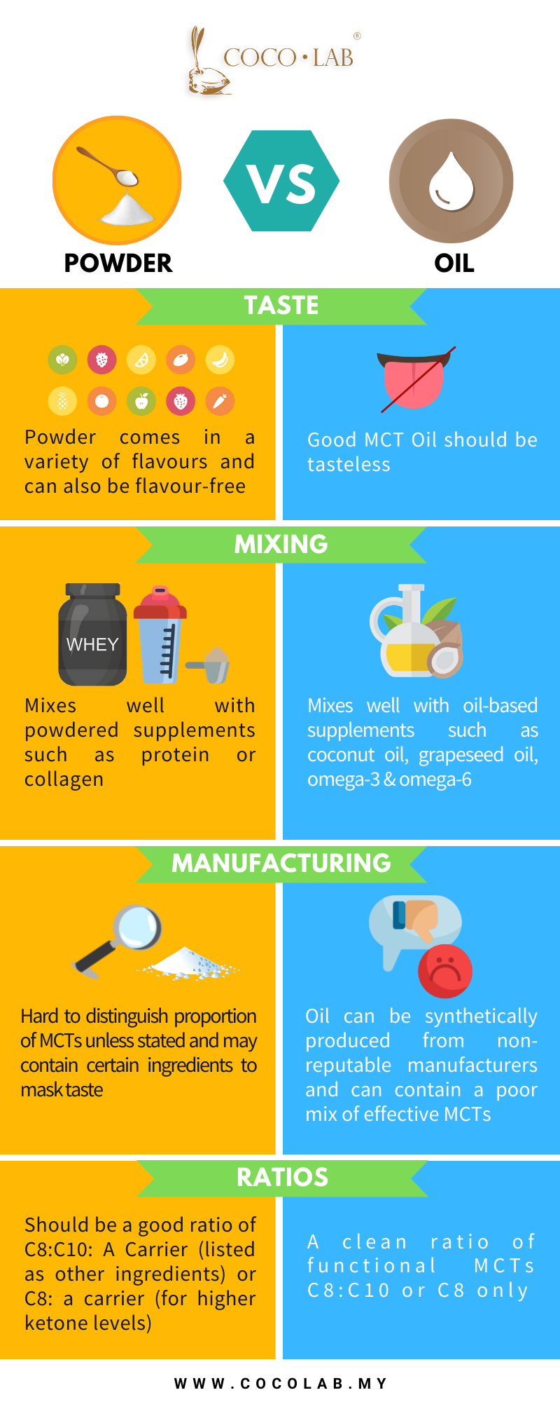 COCOLAB Infographic MCT powder vs oil (2).png