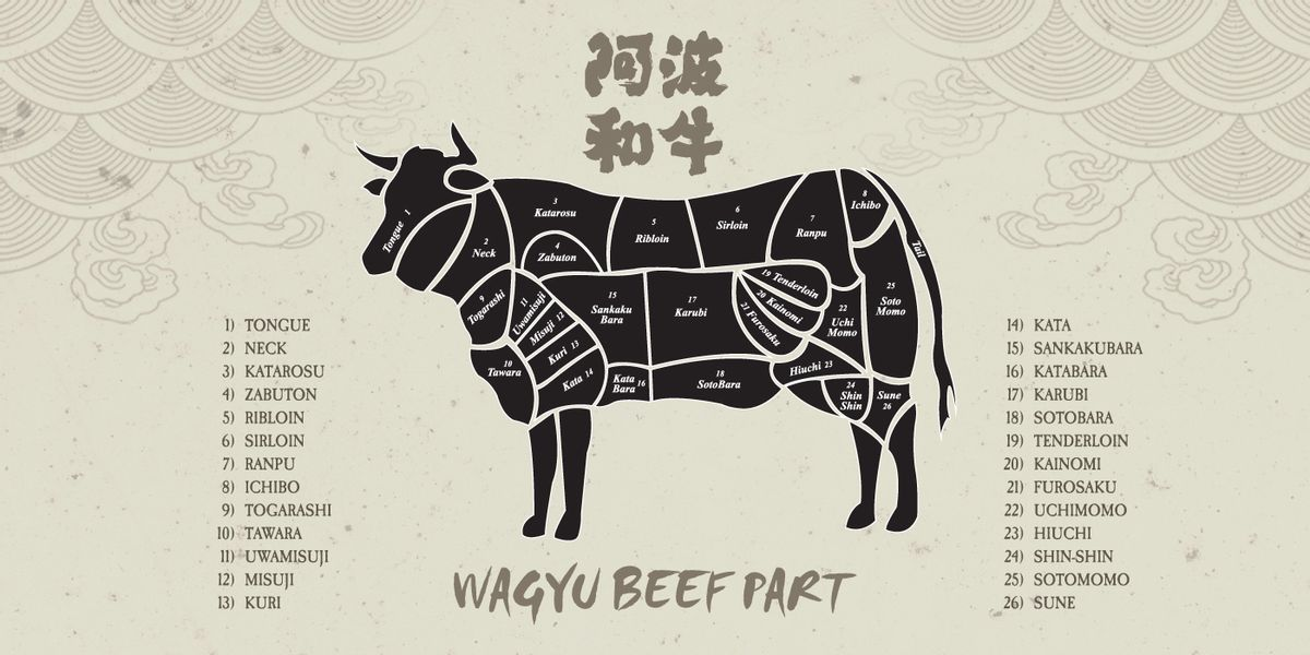 All you need to know about Japanese Wagyu