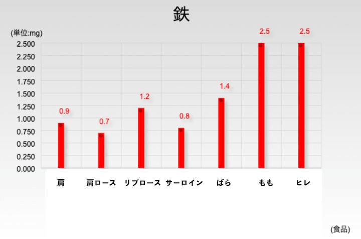 Comparison of iron amount by site.  There are many thighs and fins.